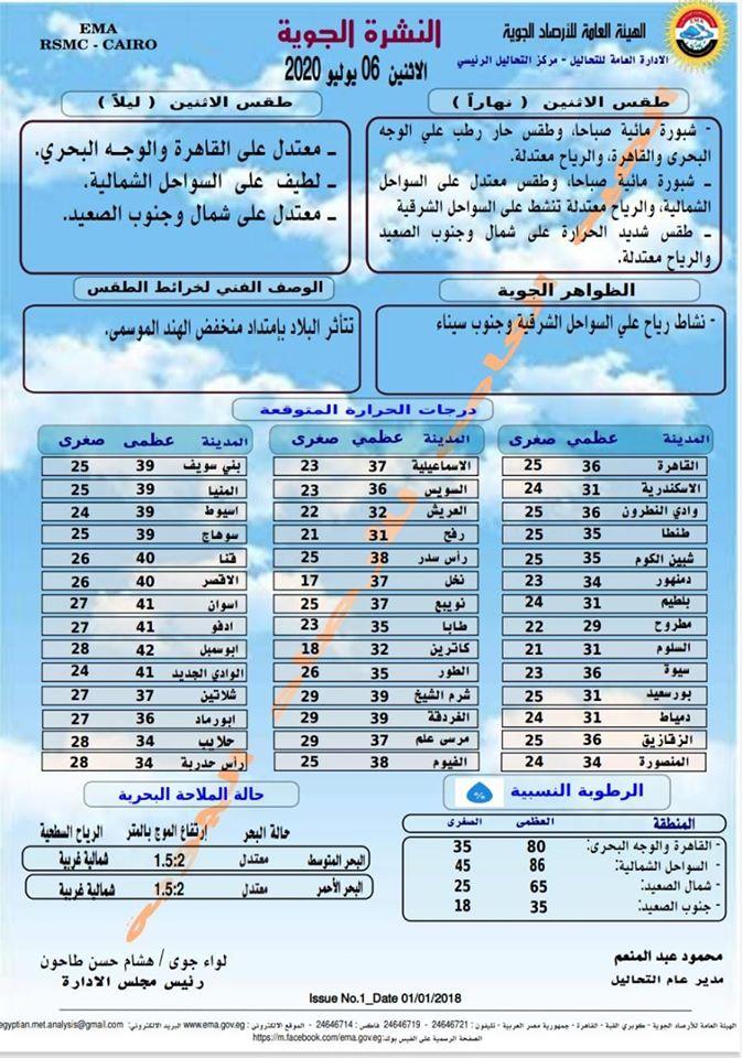 اخبار طقس الاثنين 6 يوليو 2020 النشرة الجوية فى مصر