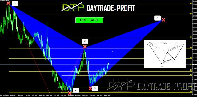 trading signal