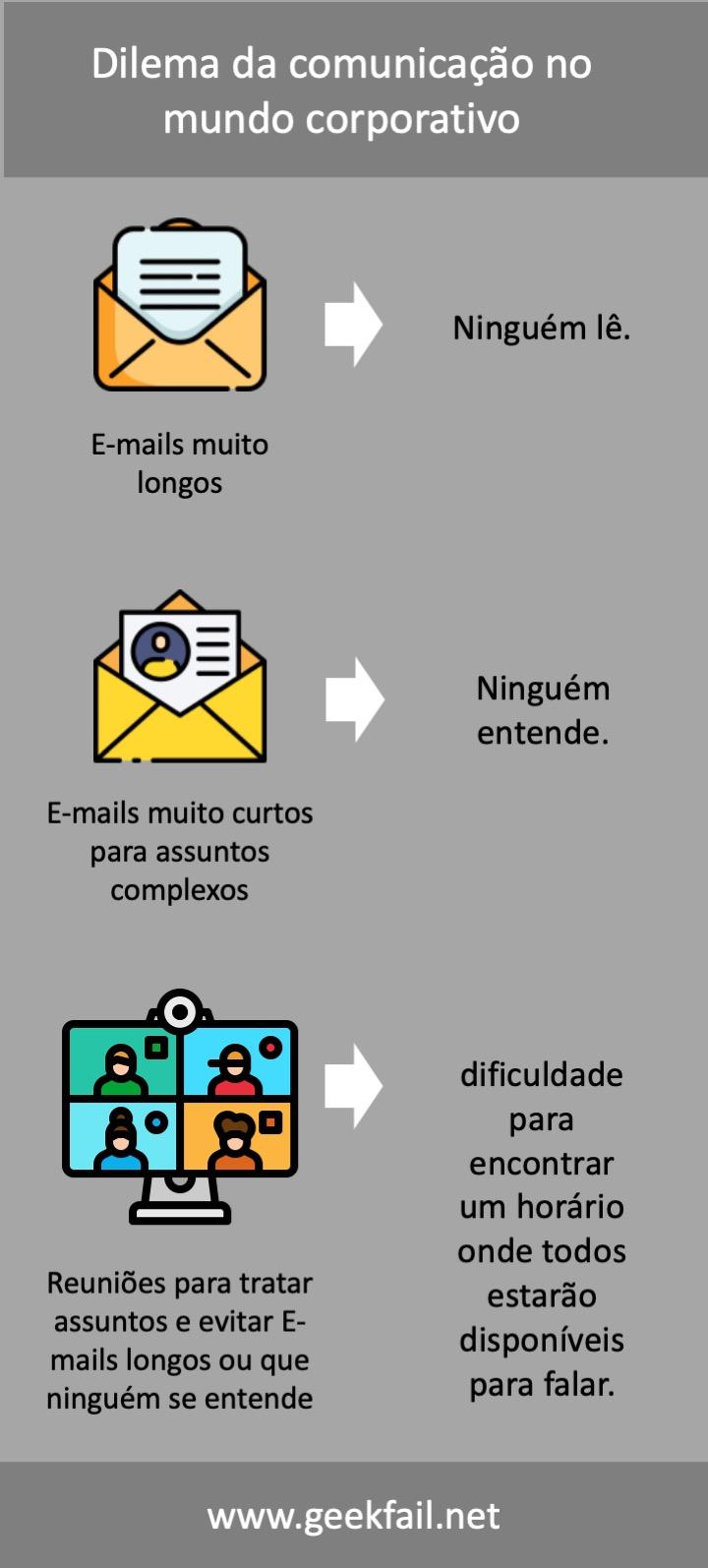 dilema da comunicacao no mundo corporativo