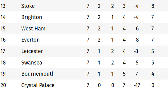 Epl Table 2017 18 Premier League Standings For Gameweek 7 360dopes