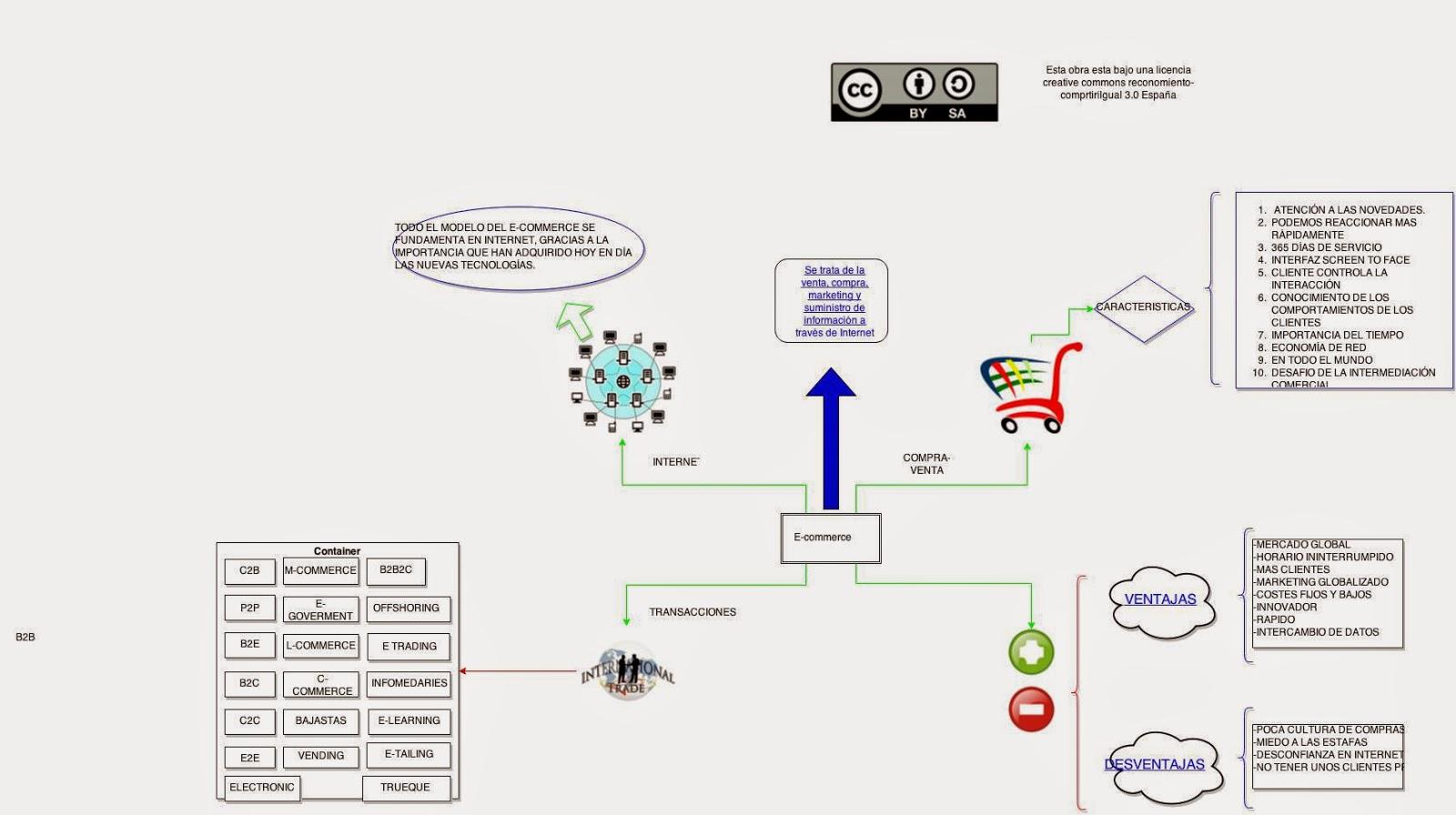 Sistemas De Informacion Empresariales E Commerce