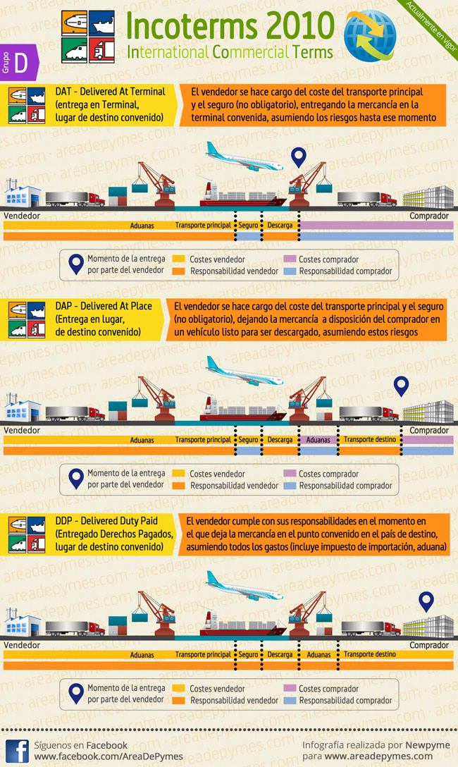 Resultado de imagen de concepto de logistica infografía
