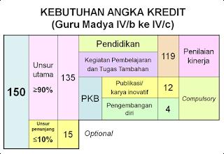 Pedoman Penilaian Kinerja Guru (PKG)