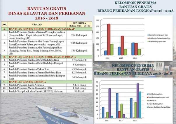 PDRB Sub Sektor Perikanan, Penyumbang Tertinggi PDRB Kepulauan Selayar