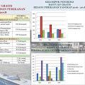 PDRB Sub Sektor Perikanan Penyumbang Tertinggi PDRB Kepulauan Selayar
