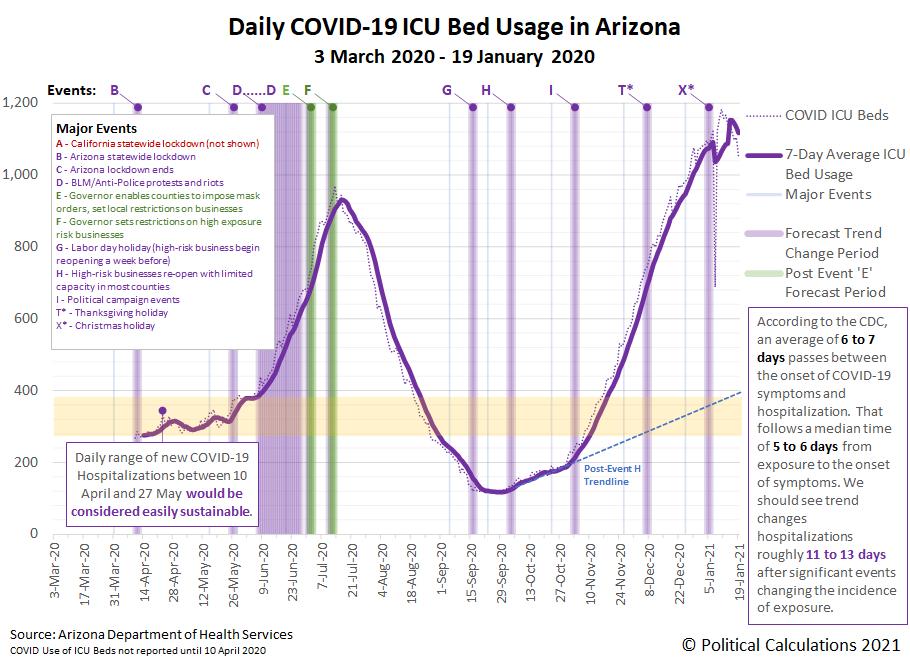 Arizona COVID-19 ICU Bed Usage, 3 March 2020 - 19 January 2021