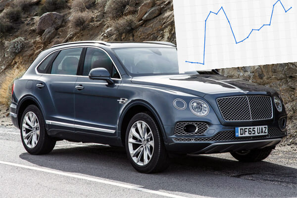 Bentley has sold record number of cars