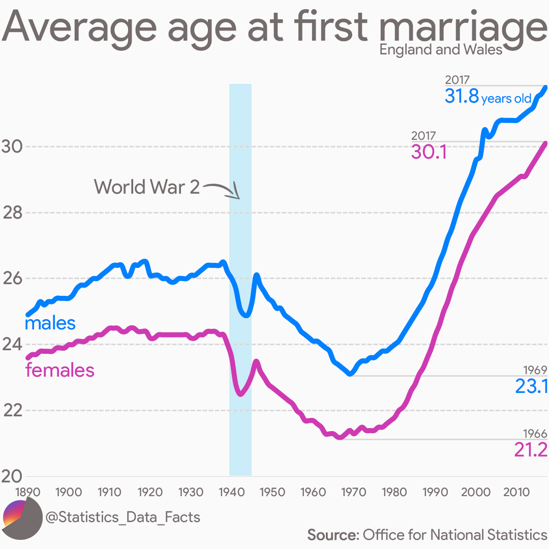 Average age at first marriage in England and Wales