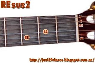 REsus2 Acorde de guitarra Suspendidos en segunda