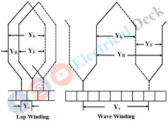 Lap Winding and Wave Winding