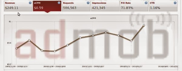 admob earnings per impression 2013
