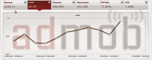 admob earnings per impression 2013