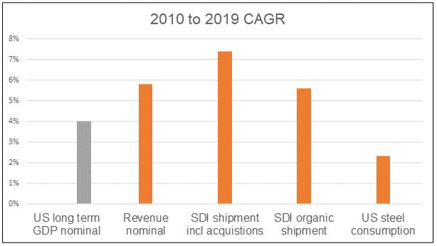 SDI growth assumptions