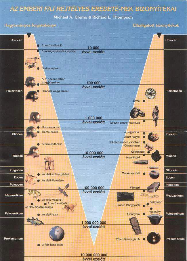 Hogyan hasznos a kálium-argon egy paleoantropológus számára?