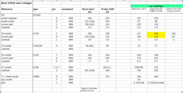 Bush VHF54 test voltage readings