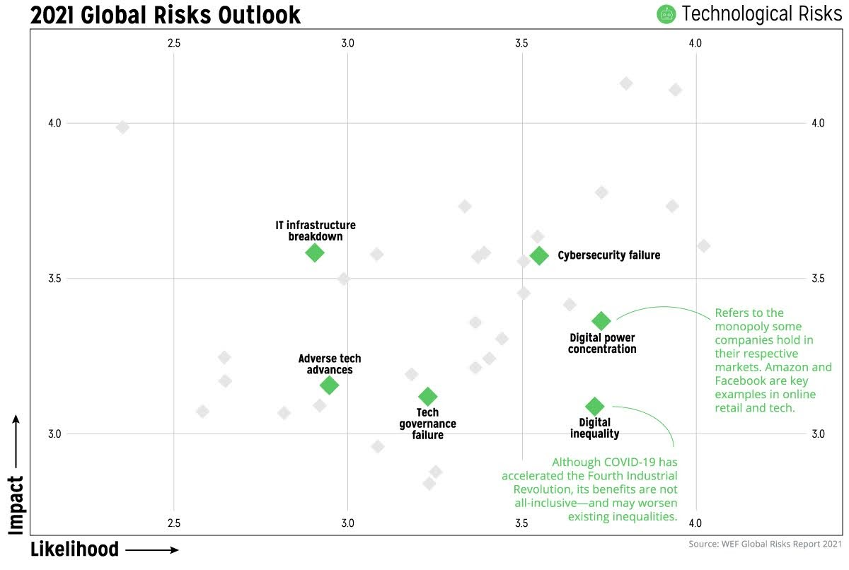 visualized-a-global-risk-assessment-of-2021-and-beyond-infographic