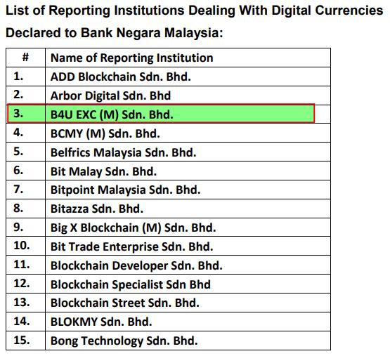 B4U Bitcoin Wallet Dan ATM. Jana pendapatan dengan B4U Trades.