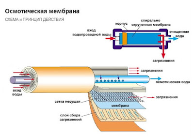 Обратный осмос в фильтрах для воды