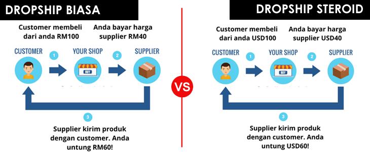 Bina Bisnes Dropship Dengan Shopify Jana 3-4 Angka Sehari