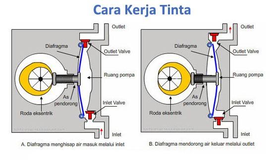 Jual Diaphragm Pump | Pompa Sirkulasi Tinta