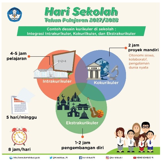 Infografis/ Visualisasi Penerapan Permendikbud No 23 Tahun 2017 Tentang Hari Sekolah