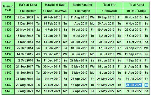 Saudi Arabia's Um al-Qura calendar.