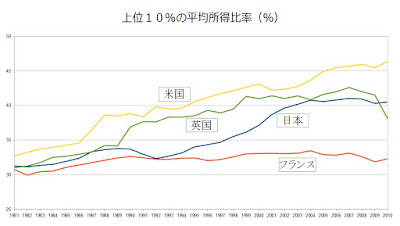 上位10% 平均所得比率 グラフ 高所得者 富裕層 日本 アメリカ フランス 英国 米国