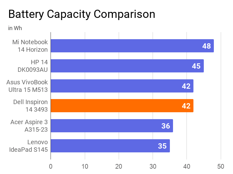 A chart on the comparison of battery capacity in Wh of this laptop with other similar price range laptops.