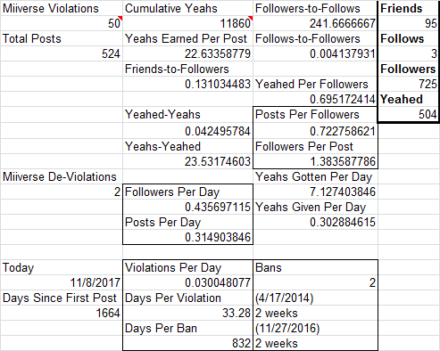 Miiverse activity Excel sheet final data PrinceOfKoopas Ludwig Yeahs bans Followers