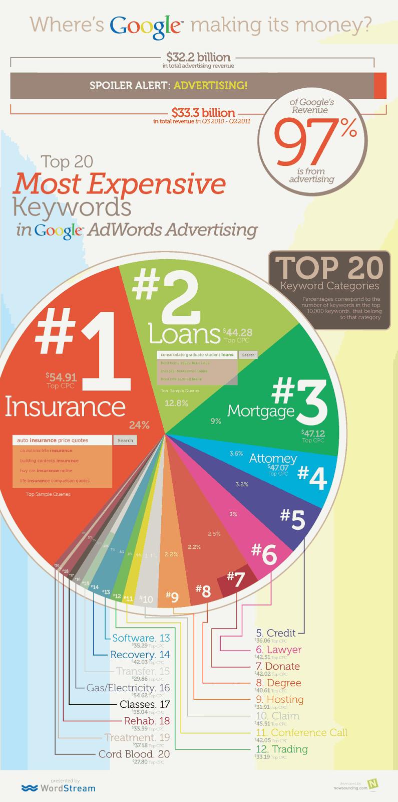(Infographic) 100+ Google Adsense High Paying Keywords ...
