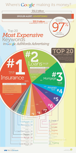 Adsense high cpc paying keywords ( infographic )