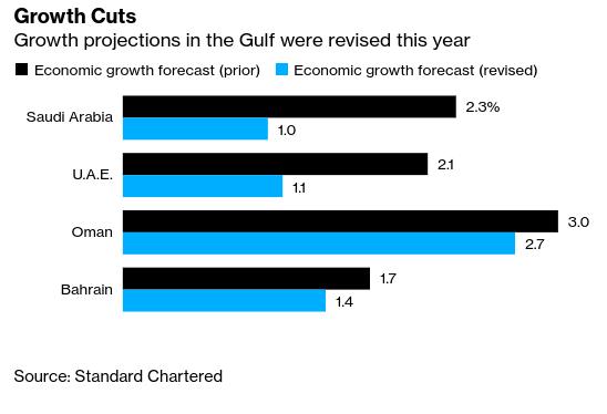 #UAE and Mideast News: Gulf Economies to Suffer From Coronavirus - Bloomberg