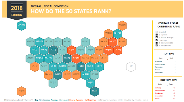 Makeover Monday: Ranking States by Fiscal Condition