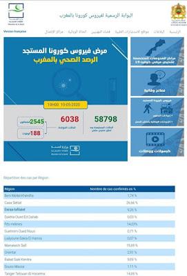 المغرب يعلن عن تسجيل 128 حالة إصابة مؤكدة جديدة ليرتفع العدد إلى 6038 مع تسجيل 84 حالة شفاء وحالتي وفاة جديدة✍️👇👇👇
