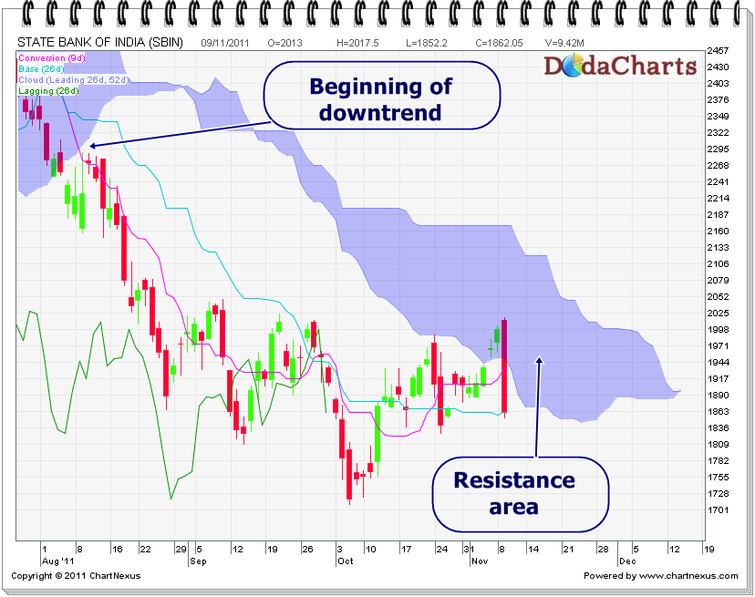 State Bank of India technical chart