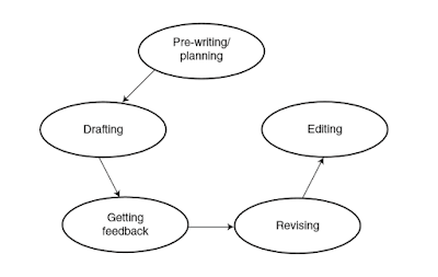 Dissertation & Thesis Writing Process