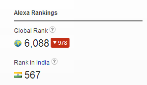 Alexa rank of indiblogger
