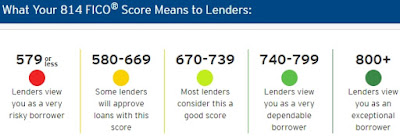 What My 814 FICO® Score Means To Lenders