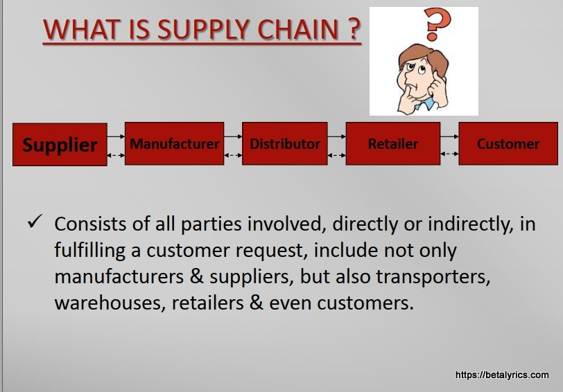 Basic Supply Chain Process