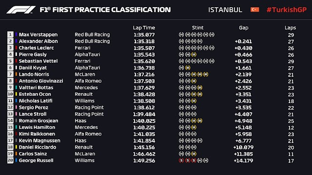 F1. Viernes en Turquía