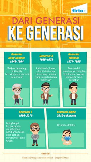 Siapakah Generasi Terkini???