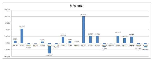 Grafico Carteira Formula Mágica -Valorização Acumulada até Novembro