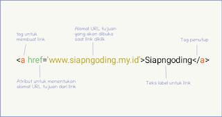 Tag untuk membuat link di HTML