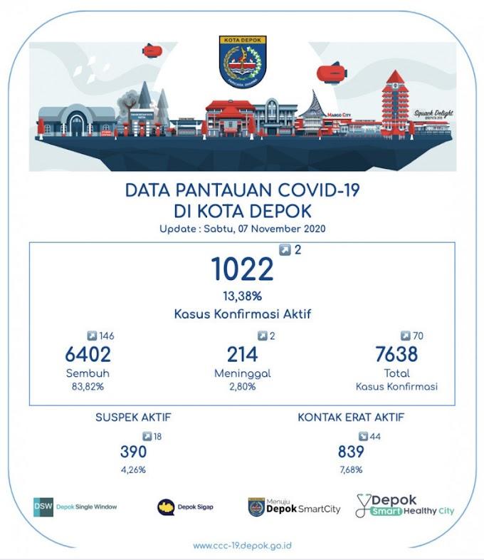 Pasien Sembuh Covid-19 Terus Bertambah. Total 6.402