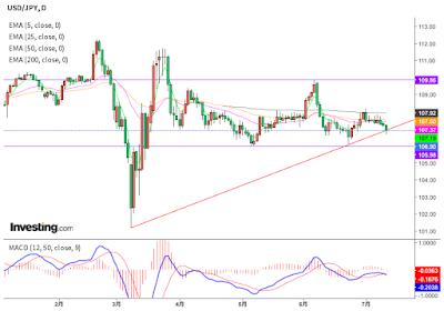FX ドル円チャート(2020年7月11日)
