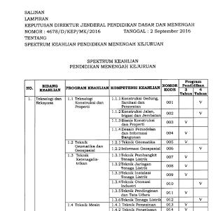 Spektrum Keahlian SMK Terbaru September 2016