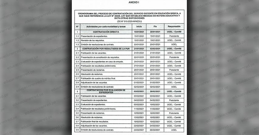 DRE Cusco: Reajuste del Cronograma del Proceso de Contratación Docente 2021