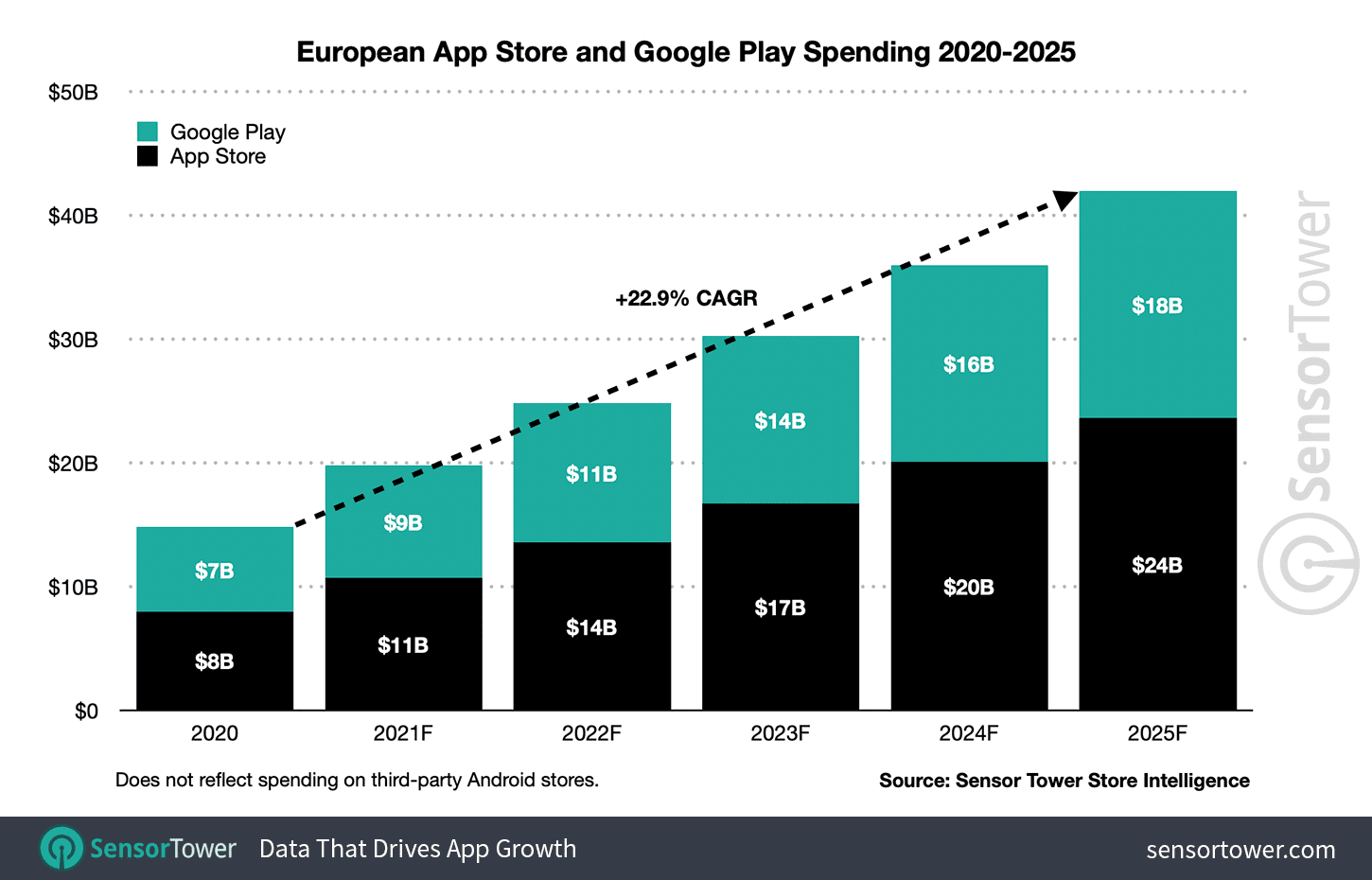Mobile Market Forecast Report Predicts The App Spending To Go Up To $270 Billion Till 2025