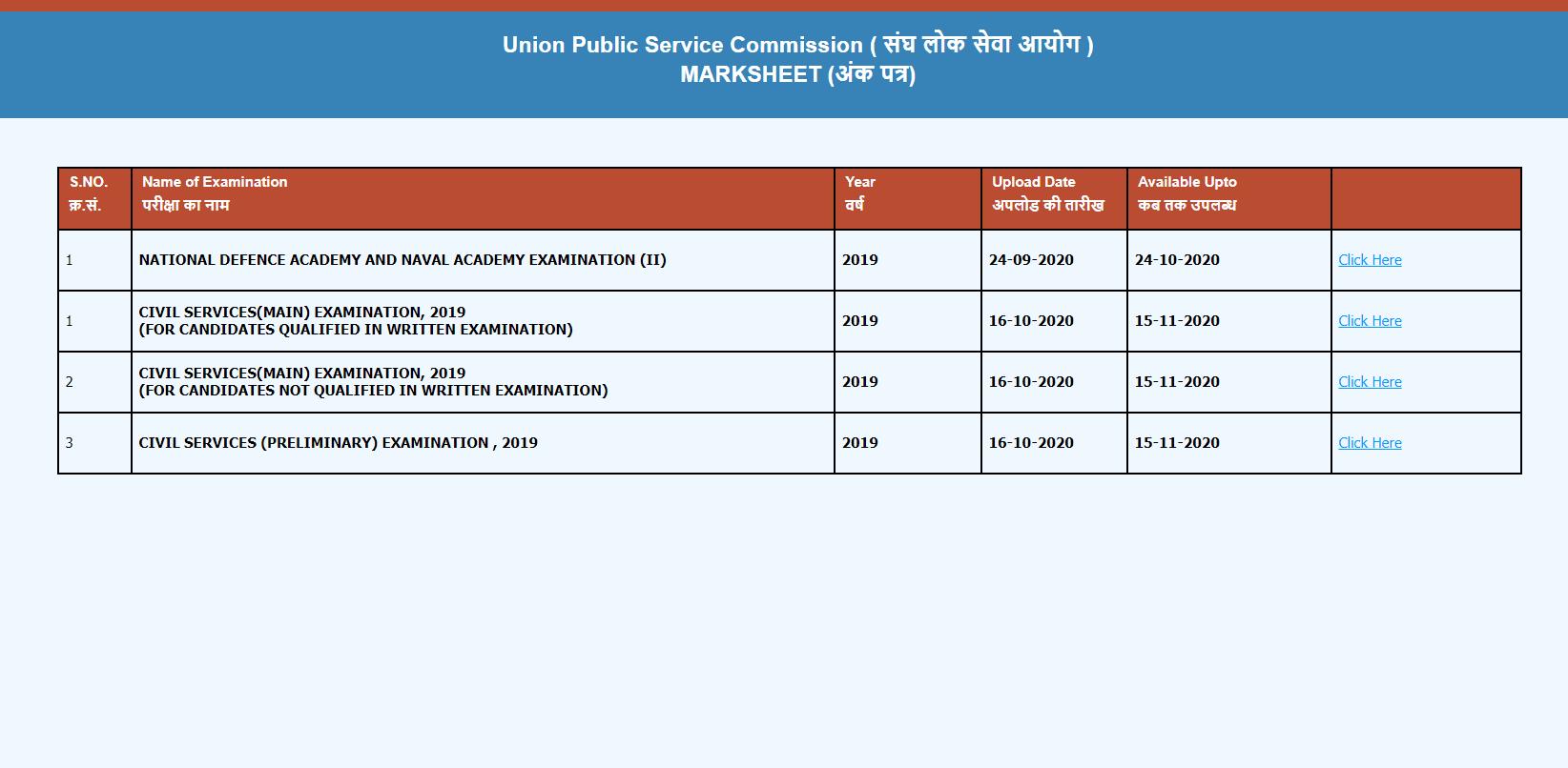 UPSC CSE 2019 Score Card