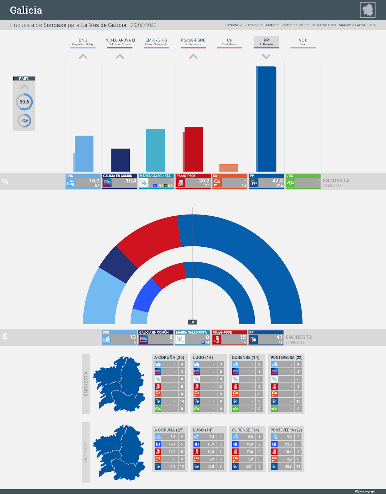 Gráfico de la encuesta para elecciones autonómicas en Galicia realizada por Sondaxe para La Voz de Galicia, 25 de junio de 2020